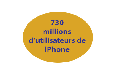 infographie 730 millions